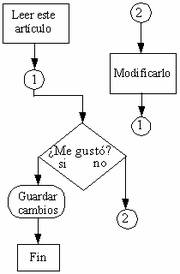 Diagrama de flujo en el cual se emplean los símbolos más comunes.